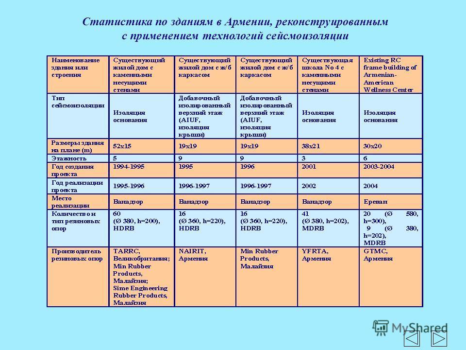 Статистика по зданиям в Армении, реконструированным с применением технологий сейсмоизоляции