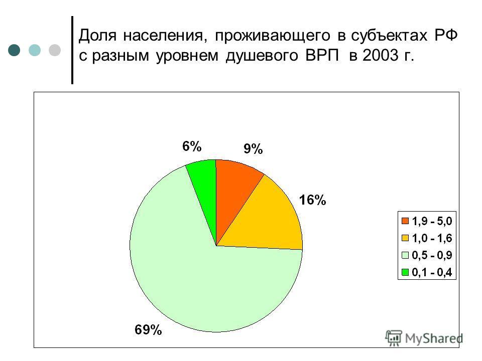 Доля населения, проживающего в субъектах РФ с разным уровнем душевого ВРП в 2003 г.