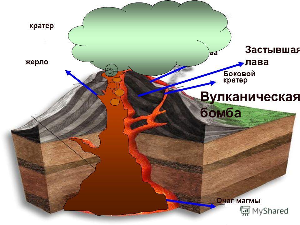 Вулкан - (от лат. vulcanus – огонь, пламя), гора конической формы, из горловины которой выбрасываются горячие газы, пар, пепел, обломки горных пород, а также мощные потоки раскаленной лавы, которые растекаются по поверхности земли. Что такое вулкан?