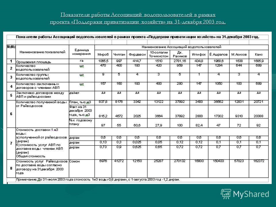Показатели работы Ассоциаций водопользователей в рамках проекта «Поддержки приватизации хозяйств» на 31-декабря 2003 год.