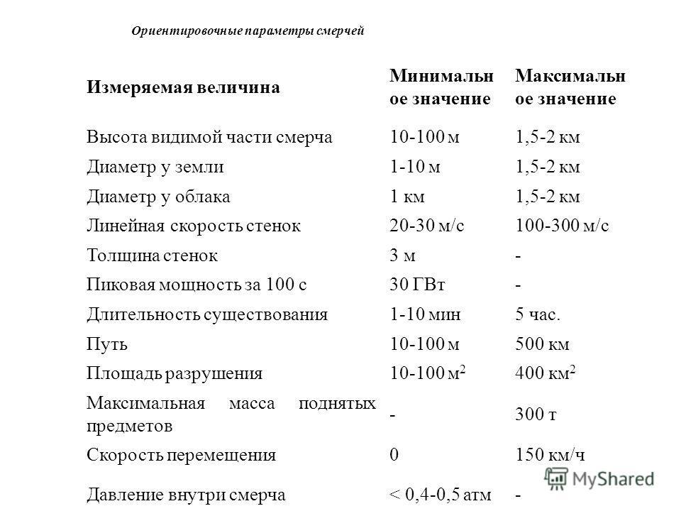 Ориентировочные параметры смерчей Измеряемая величина Минимальн ое значение Максимальн ое значение Высота видимой части смерча10-100 м1,5-2 км Диаметр у земли1-10 м1,5-2 км Диаметр у облака1 км1,5-2 км Линейная скорость стенок20-30 м/с100-300 м/с Тол