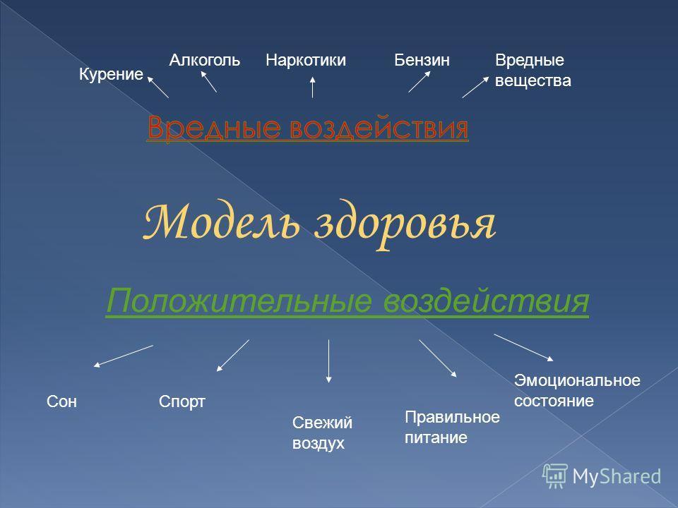СонСпорт Свежий воздух Правильное питание Эмоциональное состояние Курение АлкогольБензинНаркотикиВредные вещества Положительные воздействия Модель здоровья