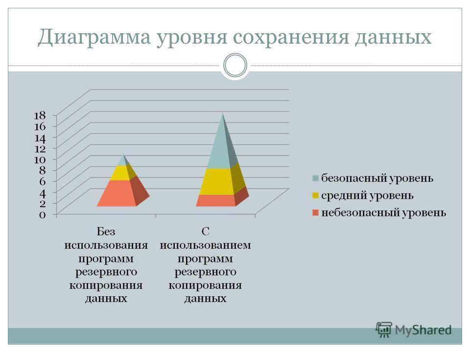 Диаграмма уровня сохранения данных
