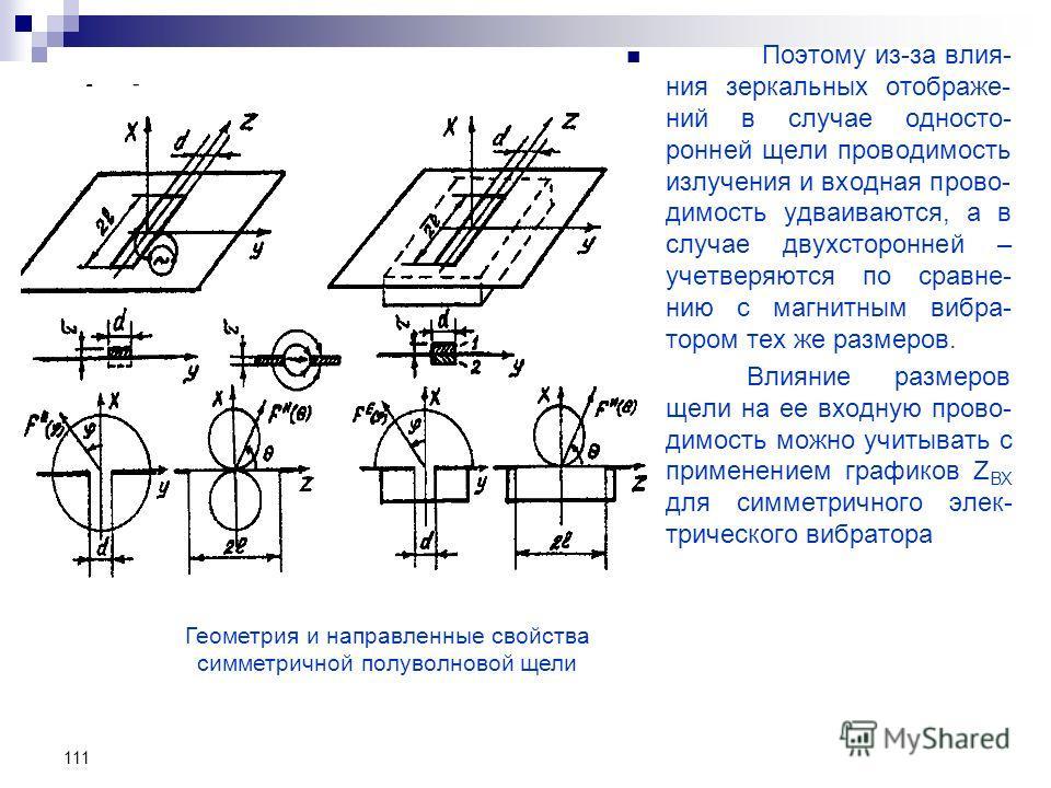 111 Поэтому из-за влия- ния зеркальных отображе- ний в случае односто- ронней щели проводимость излучения и входная прово- димость удваиваются, а в случае двухсторонней – учетверяются по сравне- нию с магнитным вибра- тором тех же размеров. Влияние р