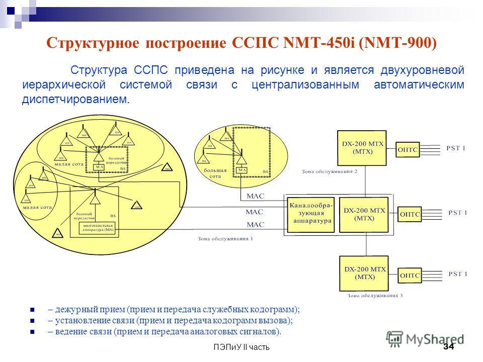ПЭПиУ II часть 34 Структурное построение ССПС NМТ-450i (NМТ-900) дежурный прием (прием и передача служебных кодограмм); установление связи (прием и передача кодограмм вызова); ведение связи (прием и передача аналоговых сигналов).. Структура ССПС прив