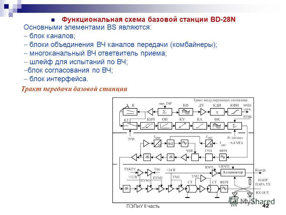 ПЭПиУ II часть 42 Функциональная схема базовой станции ВD-28N Тракт передачи базовой станции Основными элементами BS являются: блок каналов; блоки объединения ВЧ каналов передачи (комбайнеры); многоканальный ВЧ ответвитель приема; шлейф для испытаний