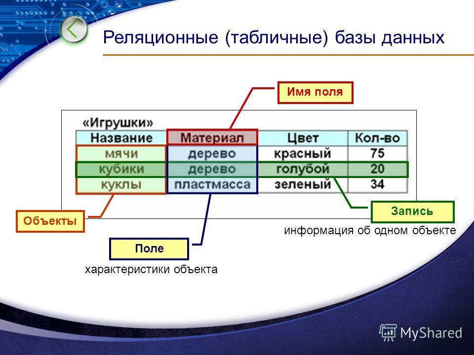Реляционные (табличные) базы данных Объекты Запись информация об одном объекте Поле характеристики объекта Имя поля