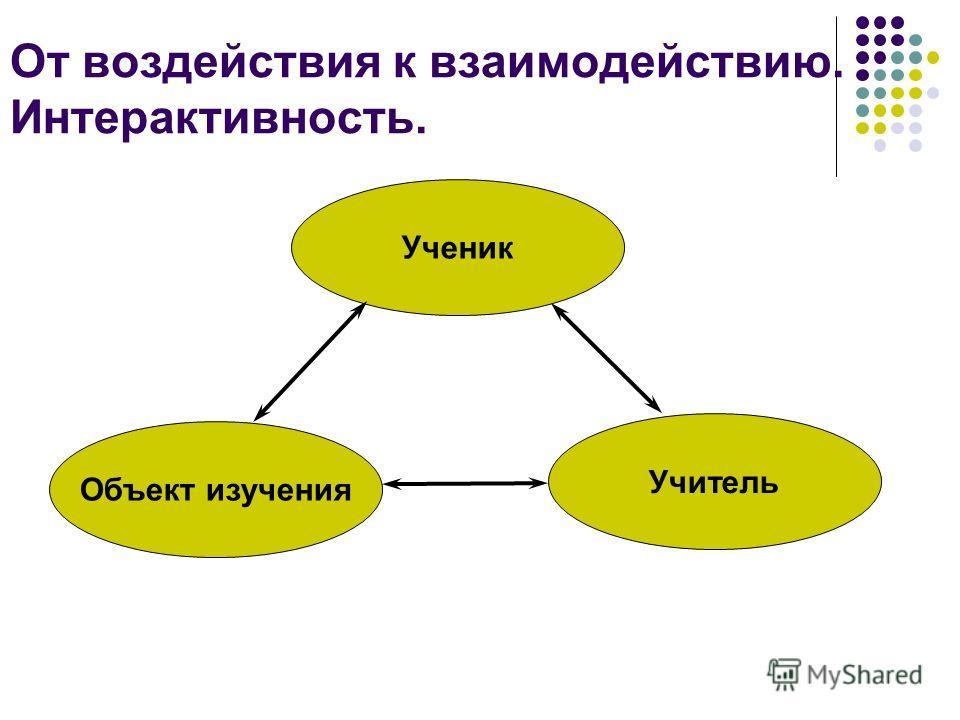 От воздействия к взаимодействию. Интерактивность. Ученик Объект изучения Учитель