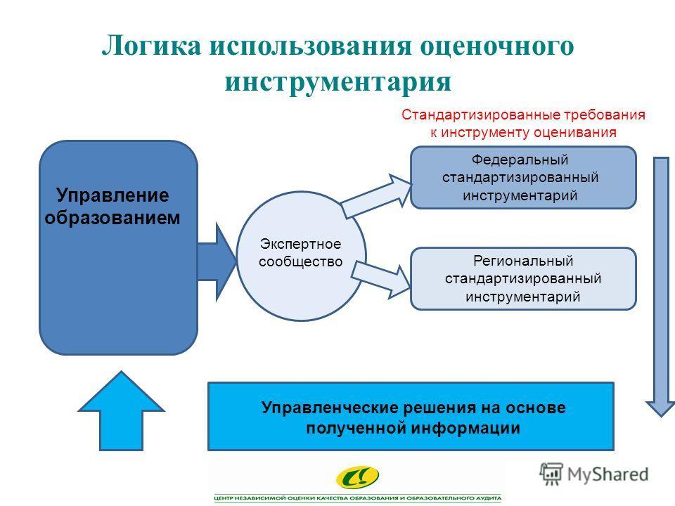 Логика использования оценочного инструментария Управление образованием Экспертное сообщество Федеральный стандартизированный инструментарий Региональный стандартизированный инструментарий Управленческие решения на основе полученной информации Стандар