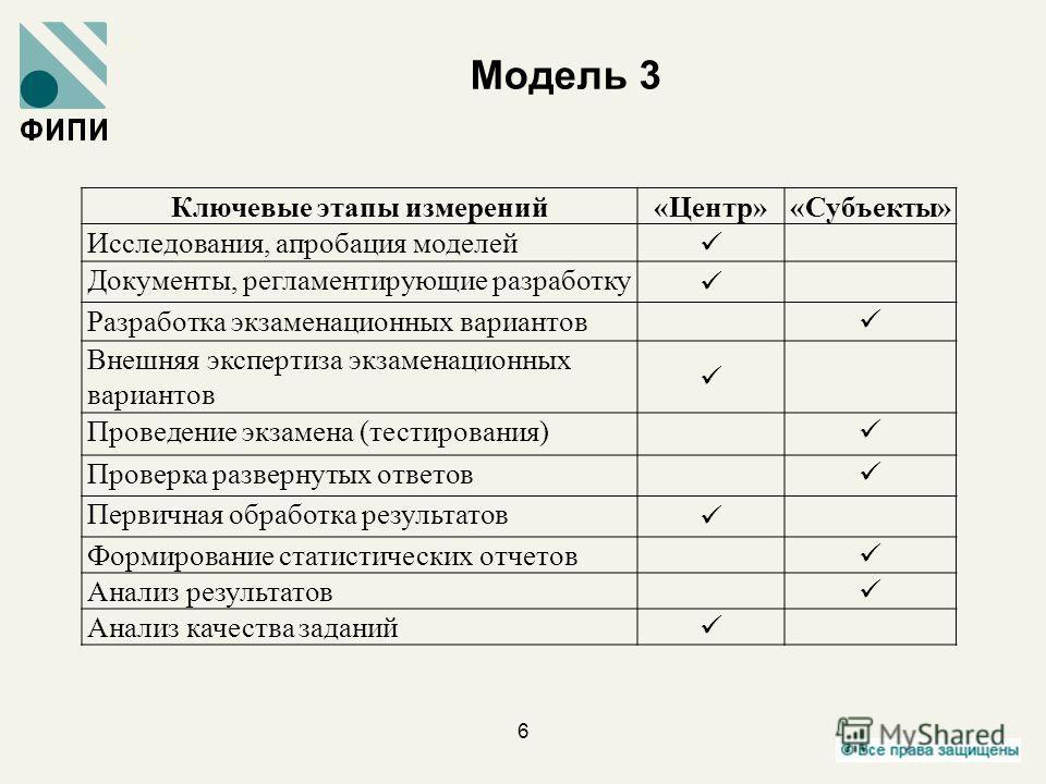 Модель 3 6 Ключевые этапы измерений«Центр»«Субъекты» Исследования, апробация моделей Документы, регламентирующие разработку Разработка экзаменационных вариантов Внешняя экспертиза экзаменационных вариантов Проведение экзамена (тестирования) Проверка