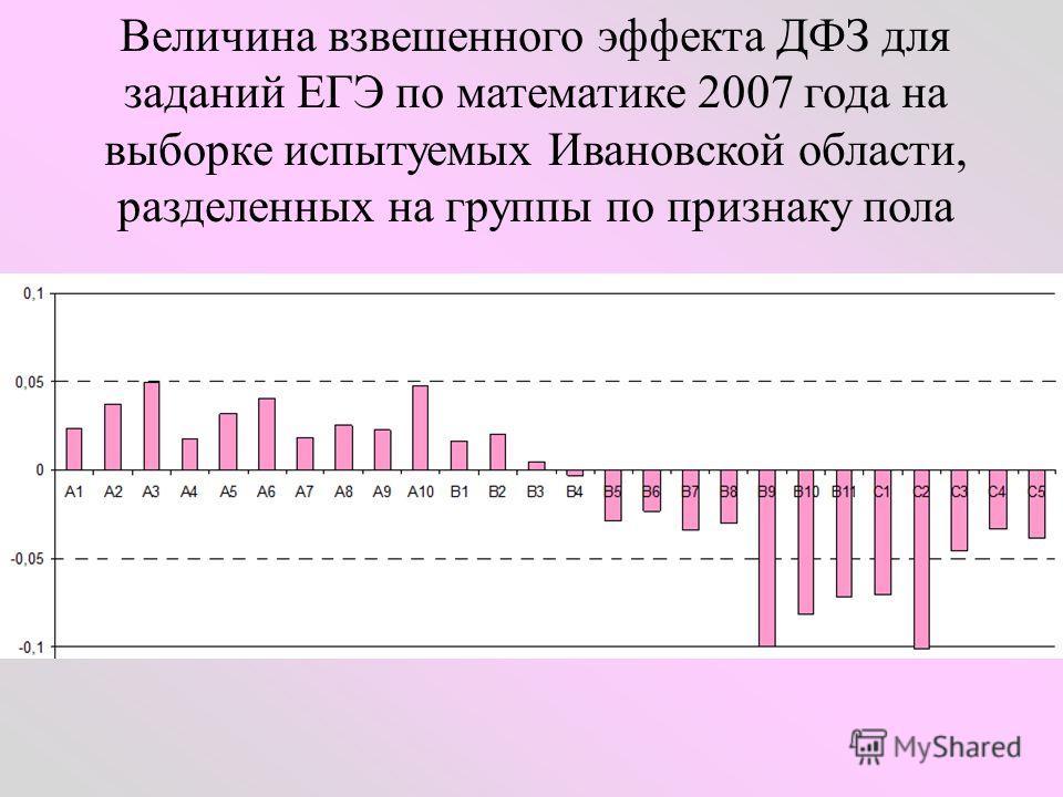 Величина взвешенного эффекта ДФЗ для заданий ЕГЭ по математике 2007 года на выборке испытуемых Ивановской области, разделенных на группы по признаку пола