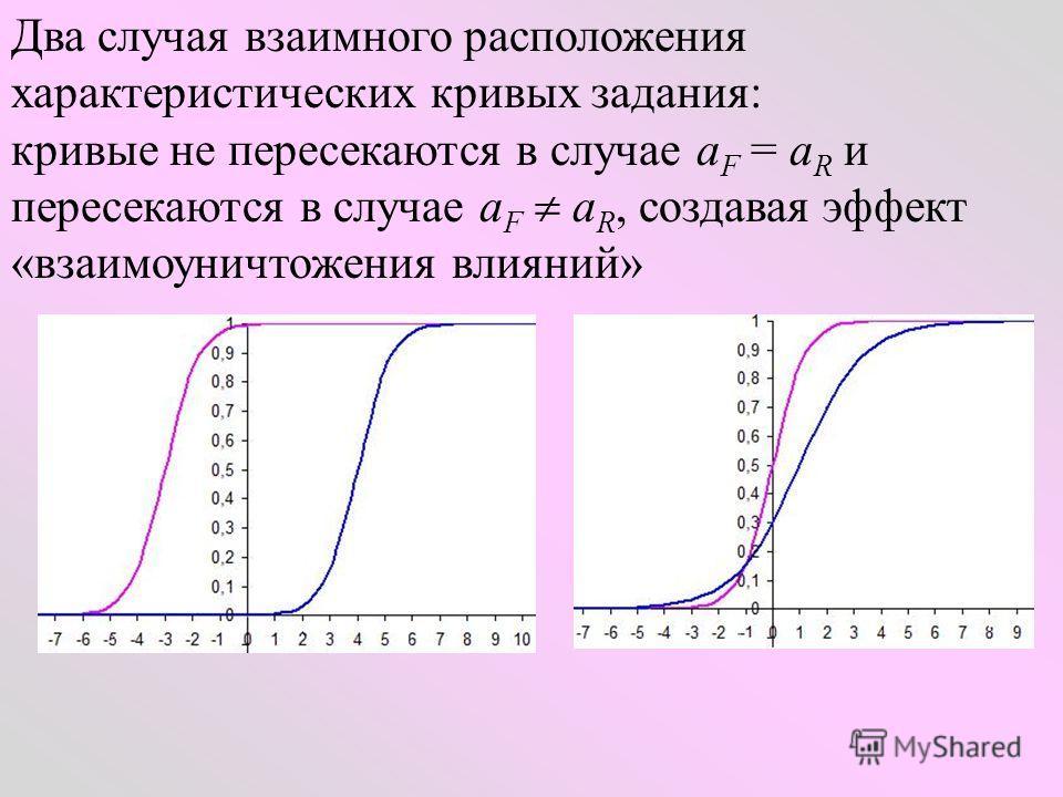 Два случая взаимного расположения характеристических кривых задания: кривые не пересекаются в случае a F = a R и пересекаются в случае a F a R, создавая эффект «взаимоуничтожения влияний»