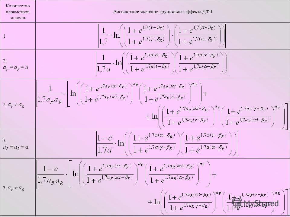 Количество параметров модели Абсолютное значение группового эффекта ДФЗ 1 2, a F = a R = a 2, a F a R 3, a F = a R = a 3, a F a R