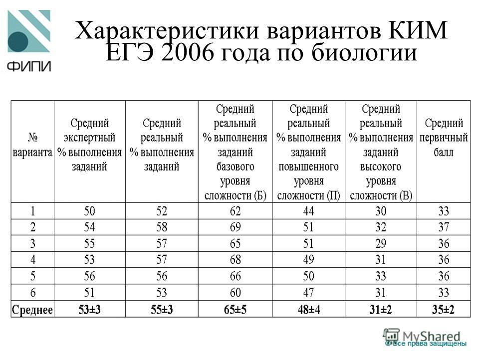 Характеристики вариантов КИМ ЕГЭ 2006 года по биологии