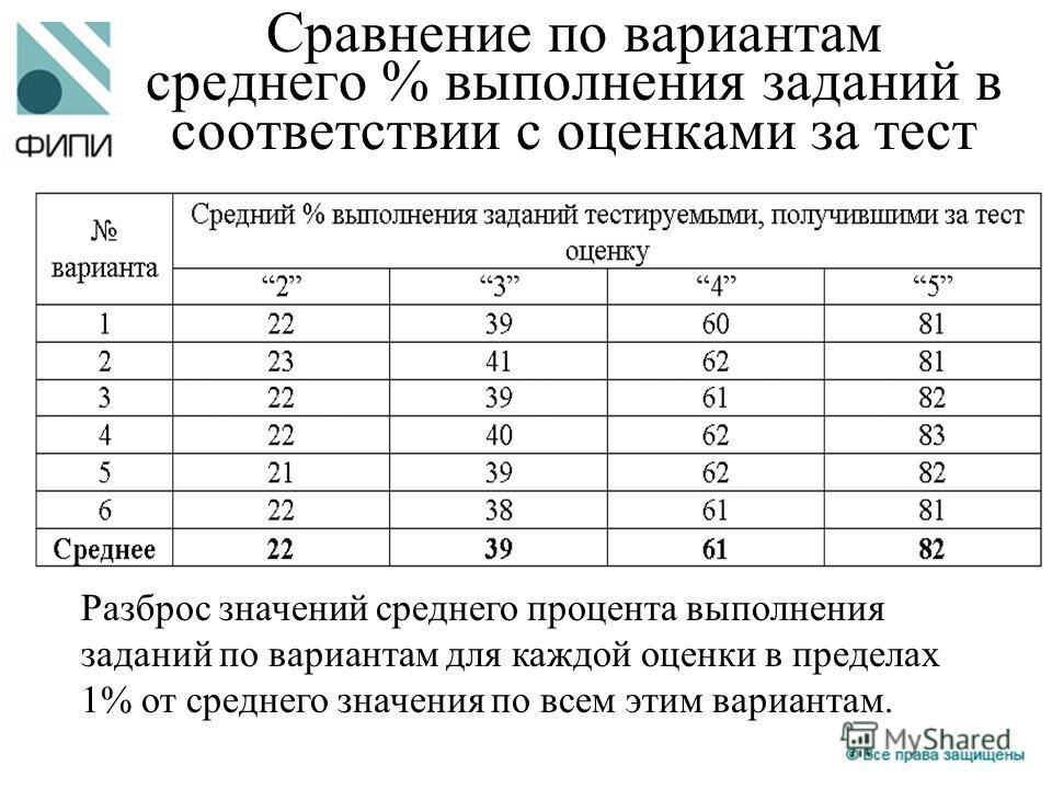 Разброс значений среднего процента выполнения заданий по вариантам для каждой оценки в пределах 1% от среднего значения по всем этим вариантам. Сравнение по вариантам среднего % выполнения заданий в соответствии с оценками за тест