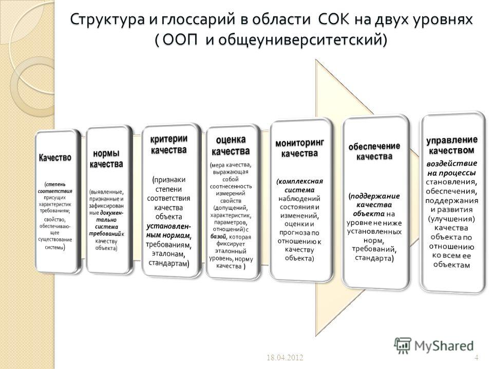 Структура и глоссарий в области СОК на двух уровнях ( ООП и общеуниверситетский ) 18.04.20124