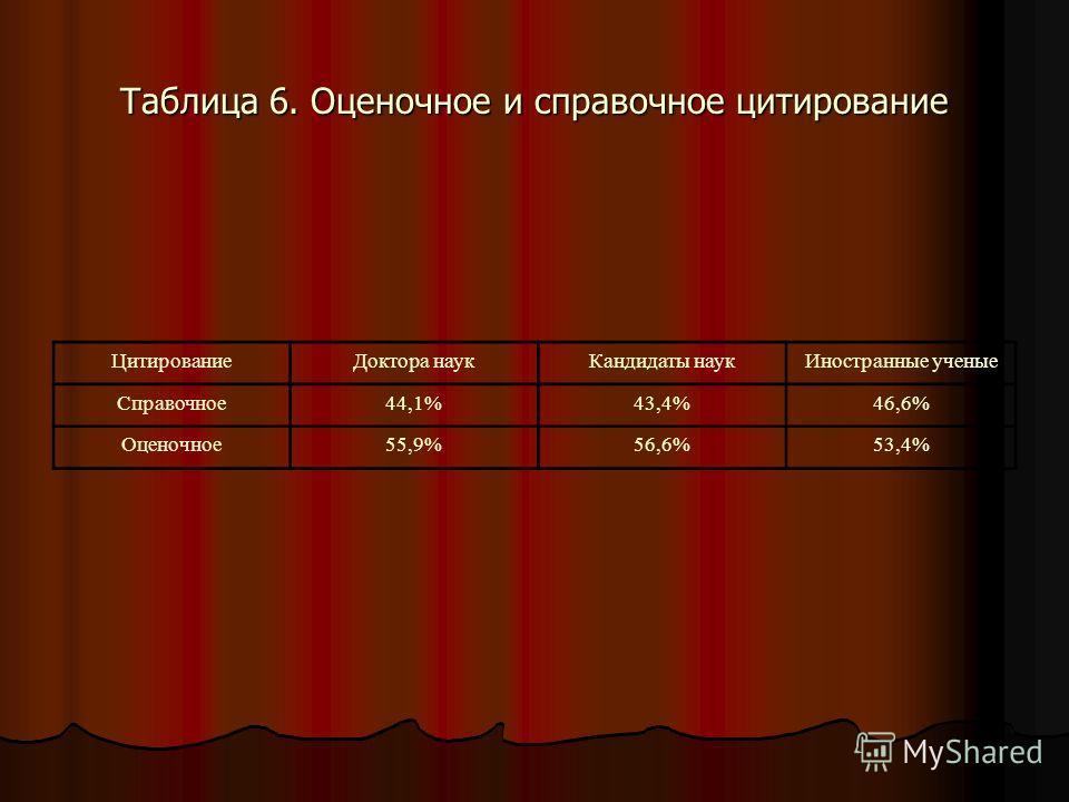 Таблица 6. Оценочное и справочное цитирование ЦитированиеДоктора наукКандидаты наукИностранные ученые Справочное44,1%43,4%46,6% Оценочное55,9%56,6%53,4%