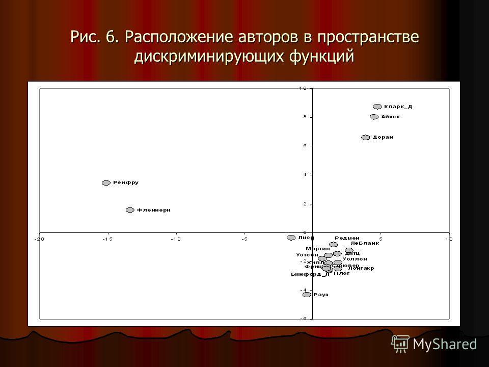 Рис. 6. Расположение авторов в пространстве дискриминирующих функций