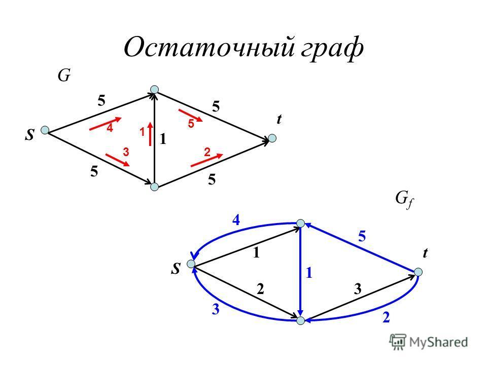 Остаточный граф S t 5 5 5 5 1 4 32 5 1 S t1 2 5 3 1 4 3 2 G GfGf