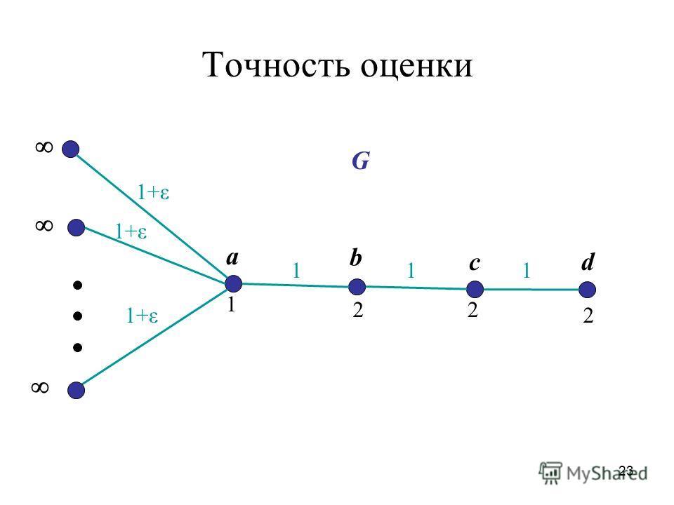 23 Точность оценки 22 1+ε 1 2 1+ε 11 1 G b a cd