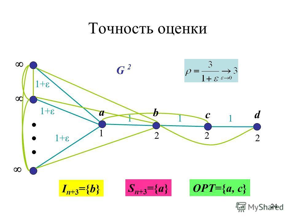 24 Точность оценки 22 1+ε 1 2 1+ε 11 1 G 2 I n+3 ={b} b a cd S n+3 ={a}OPT={a, c}