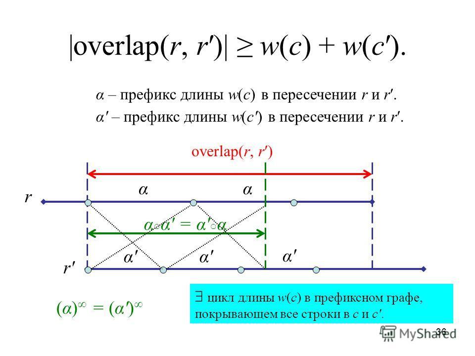 36 |overlap(r, r)| w(c) + w(c). r r'r' overlap(r, r) αα α'α'α'α' α'α' α α' = α' α α – префикс длины w(c) в пересечении r и r. (α) = (α') цикл длины w(c) в префиксном графе, покрывающем все строки в c и c.