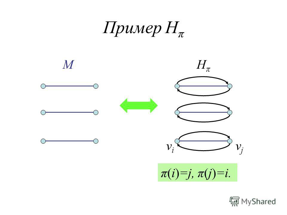 Пример H π MHπHπ vivi vjvj π(i)=j, π(j)=i.