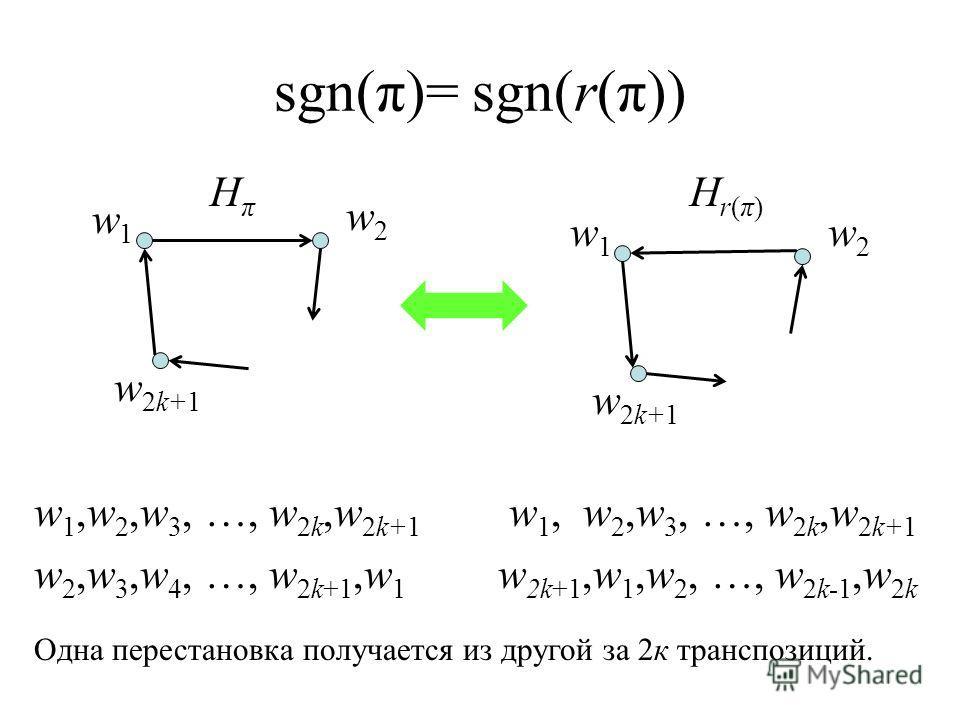 sgn(π)= sgn(r(π)) w1w1 w2w2 w 2k+1 HπHπ Hr(π)Hr(π) w1w1 w2w2 w 1,w 2,w 3, …, w 2k,w 2k+1 w 2,w 3,w 4, …, w 2k+1,w 1 w 1, w 2,w 3, …, w 2k,w 2k+1 w 2k+1,w 1,w 2, …, w 2k-1,w 2k Одна перестановка получается из другой за 2к транспозиций.