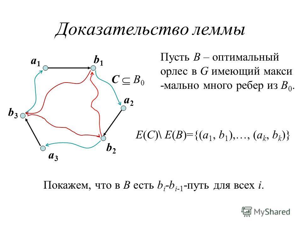 Доказательство леммы a1a1 b1b1 a2a2 b2b2 a3a3 b3b3 С B 0 E(C)\ E(B)={(a 1, b 1 ),…, (a k, b k )} Покажем, что в B есть b i -b i-1 -путь для всех i. Пусть B – оптимальный орлес в G имеющий макси -мально много ребер из B 0.