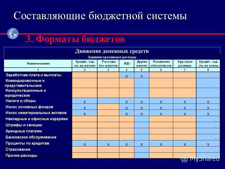 ® 3. Форматы бюджетов Составляющие бюджетной системы