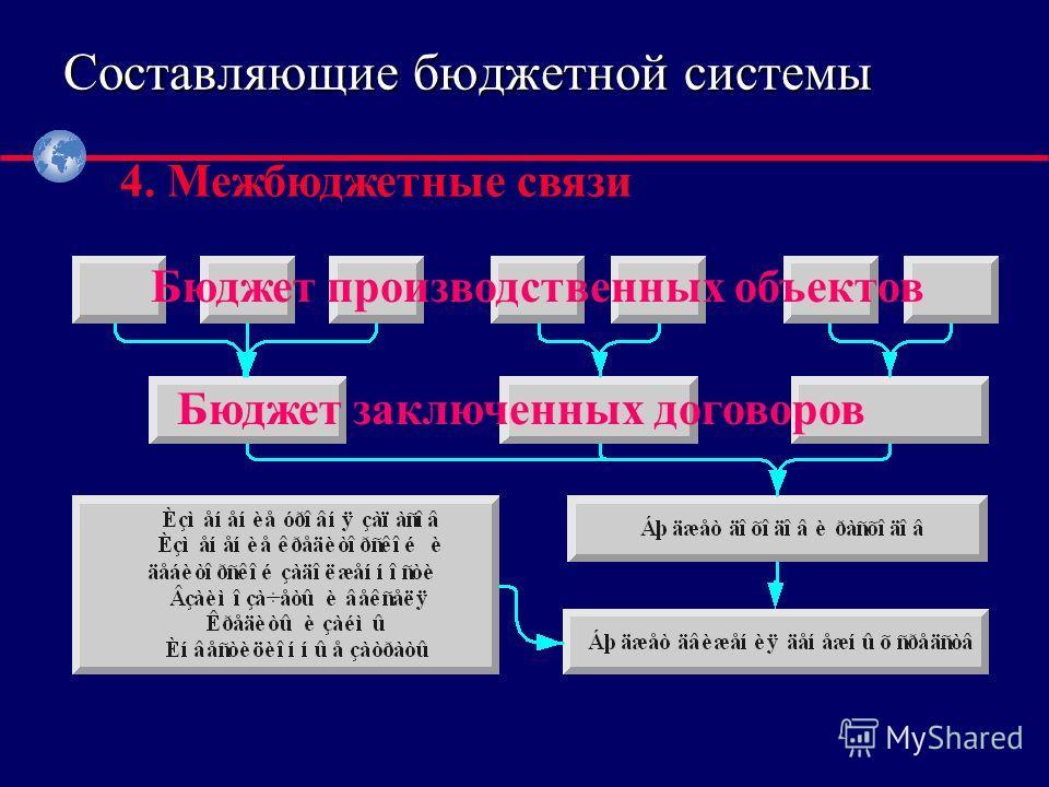 ® 4. Межбюджетные связи Составляющие бюджетной системы Бюджет производственных объектов Бюджет заключенных договоров