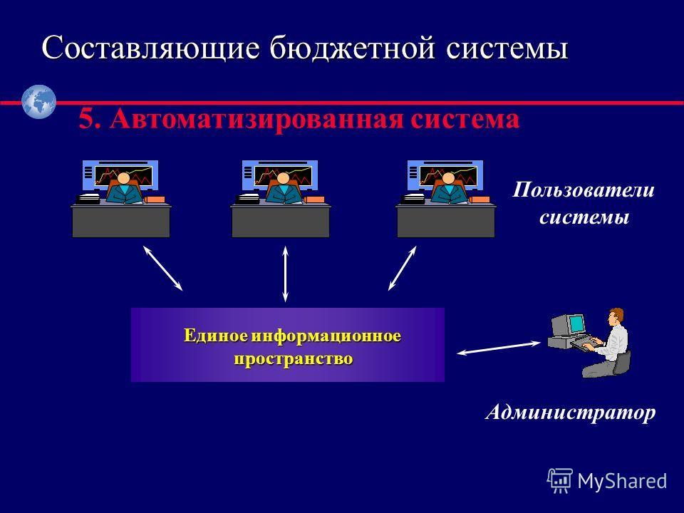 ® 5. Автоматизированная система Администратор Единое информационное пространство Пользователи системы Составляющие бюджетной системы