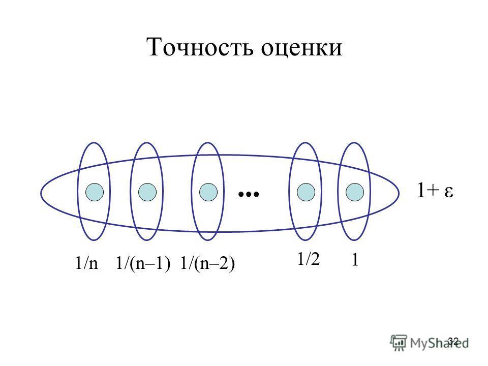 32 Точность оценки 1+ ε 1/n1/(n–1)1/(n–2) 1/2 1