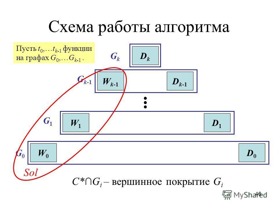 46 Схема работы алгоритма DkDk W k-1 D k-1 W1W1 D1D1 W0W0 D0D0 GkGk G k-1 G1G1 G0G0 Sol C*G i – вершинное покрытие G i Пусть t 0,…t k-1 функции на графах G 0,…G k-1.