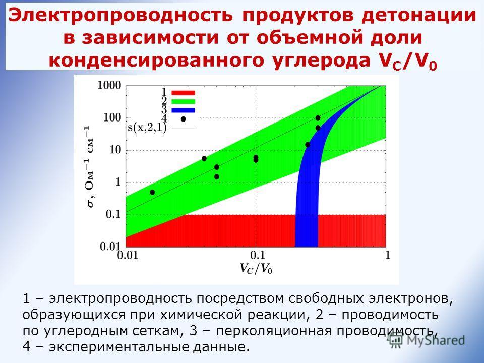 1 – электропроводность посредством свободных электронов, образующихся при химической реакции, 2 – проводимость по углеродным сеткам, 3 – перколяционная проводимость, 4 – экспериментальные данные. Электропроводность продуктов детонации в зависимости о