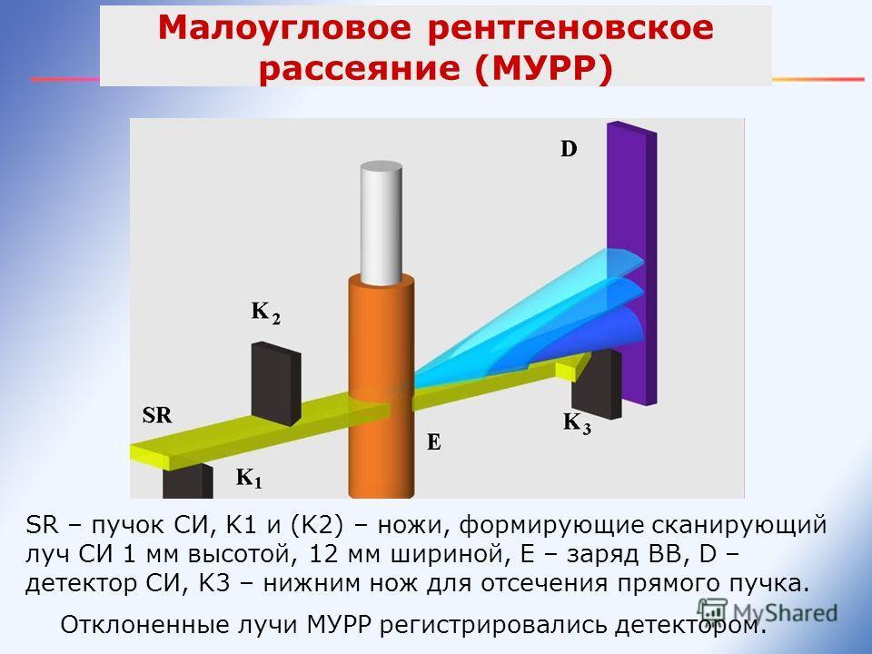 SR – пучок СИ, K1 и (K2) – ножи, формирующие сканирующий луч СИ 1 мм высотой, 12 мм шириной, Е – заряд ВВ, D – детектор СИ, K3 – нижним нож для отсечения прямого пучка. Отклоненные лучи МУРР регистрировались детектором. Малоугловое рентгеновское расс