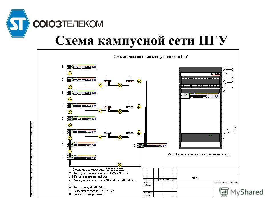 Схема кампусной сети НГУ