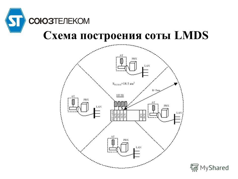 Схема построения соты LMDS