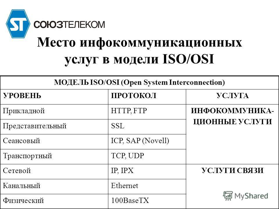 МОДЕЛЬ ISO/OSI (Open System Interconnection) УРОВЕНЬПРОТОКОЛУСЛУГА ПрикладнойHTTP, FTPИНФОКОММУНИКА- ЦИОННЫЕ УСЛУГИ ПредставительныйSSL СеансовыйICP, SAP (Novell) ТранспортныйTCP, UDP СетевойIP, IPXУСЛУГИ СВЯЗИ КанальныйEthernet Физический100BaseTX М