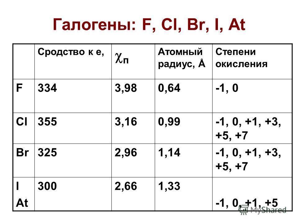 Галогены: F, Cl, Br, I, At Сродство к е, п Атомный радиус, Å Степени окисления F3343,980,64-1, 0 Cl3553,160,99-1, 0, +1, +3, +5, +7 Br3252,961,14-1, 0, +1, +3, +5, +7 I At 3002,661,33 -1, 0, +1, +5