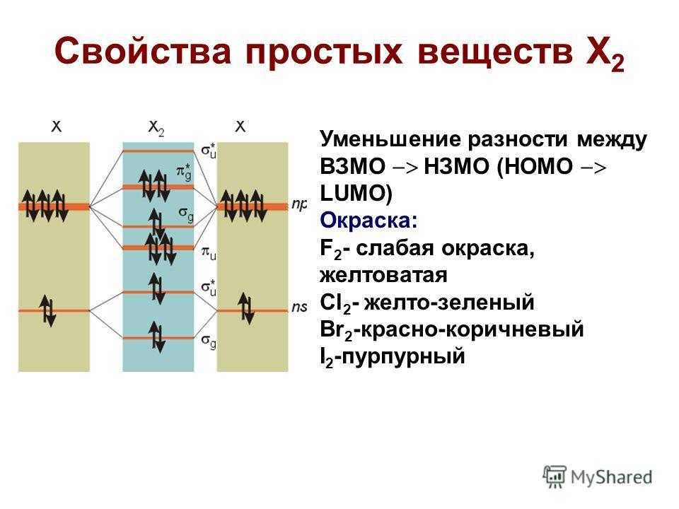 Свойства простых веществ X 2 Уменьшение разности между ВЗМО НЗМО (HOMO LUMO) Окраска: F 2 - слабая окраска, желтоватая Cl 2 - желто-зеленый Br 2 -красно-коричневый I 2 -пурпурный