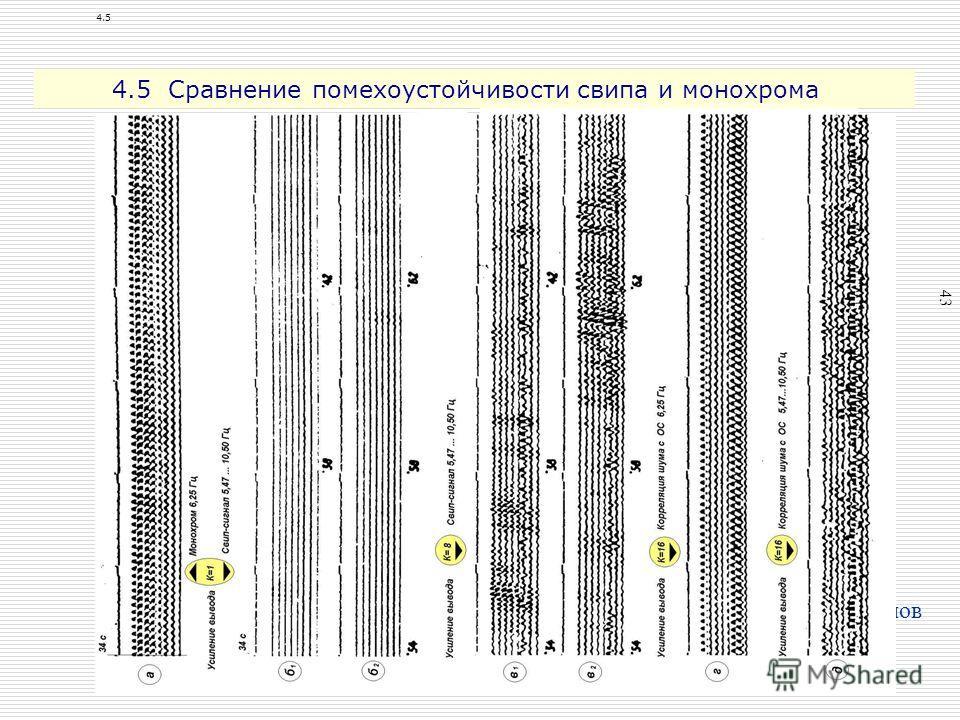 4 Фотокопии с экрана монитора при накоплении монохроматических сигналов на расстояниях 700 и 1000 км от виброисточника. Время накопления спектроанализатора «Береза» – 4, 8, 16 минут. 43 16 8 700 км1000 км 4.5 4.5 Сравнение помехоустойчивости свипа и