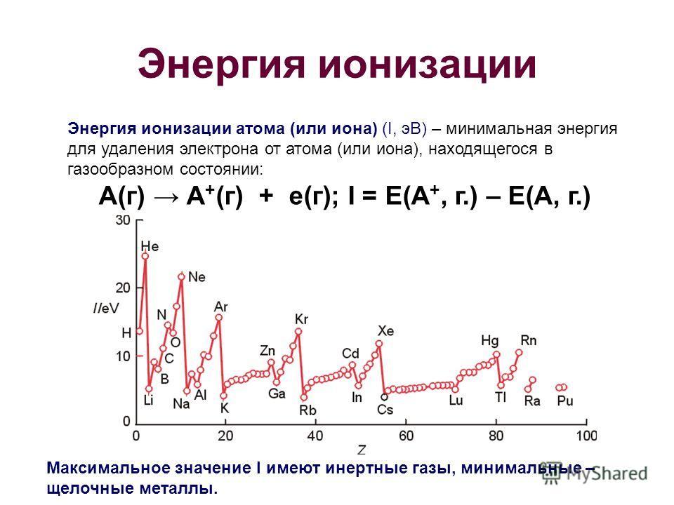 Энергия ионизации Энергия ионизации атома (или иона) (I, эВ) – минимальная энергия для удаления электрона от атома (или иона), находящегося в газообразном состоянии: А(г) А + (г) + е(г); I = E(A +, г.) – E(A, г.) Максимальное значение I имеют инертны
