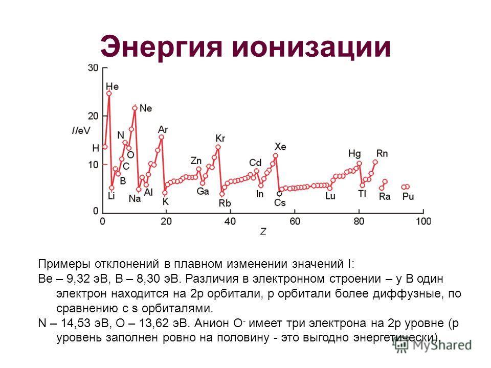 Энергия ионизации Примеры отклонений в плавном изменении значений I: Be – 9,32 эВ, В – 8,30 эВ. Различия в электронном строении – у В один электрон находится на 2p орбитали, р орбитали более диффузные, по сравнению с s орбиталями. N – 14,53 эВ, O – 1