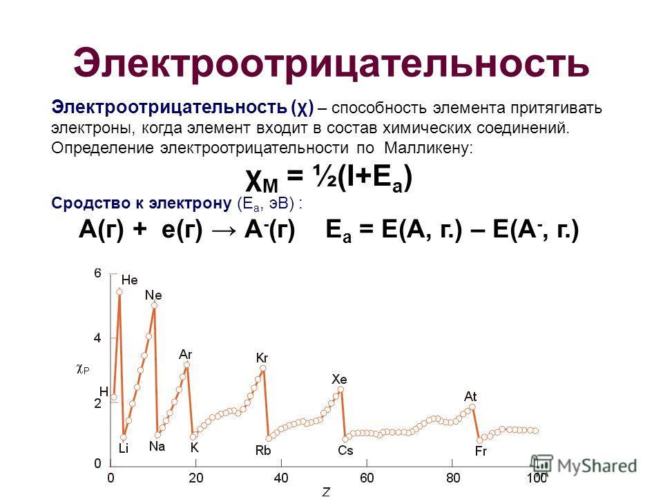 Электроотрицательность Электроотрицательность (χ) – способность элемента притягивать электроны, когда элемент входит в состав химических соединений. Определение электроотрицательности по Малликену: χ М = ½(I+E a ) Сродство к электрону (E a, эВ) : А(г