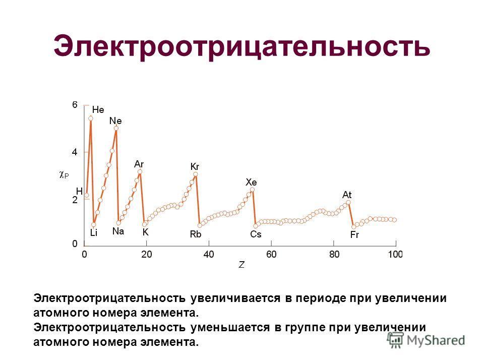 Электроотрицательность Электроотрицательность увеличивается в периоде при увеличении атомного номера элемента. Электроотрицательность уменьшается в группе при увеличении атомного номера элемента.