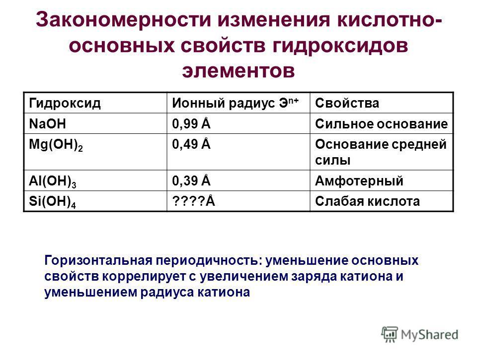 Закономерности изменения кислотно- основных свойств гидроксидов элементов ГидроксидИонный радиус Э n+ Свойства NaOH0,99 ÅСильное основание Mg(OH) 2 0,49 ÅОснование средней силы Al(OH) 3 0,39 ÅАмфотерный Si(OH) 4 ????ÅСлабая кислота Горизонтальная пер