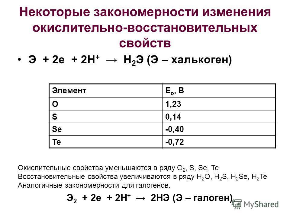 Некоторые закономерности изменения окислительно-восстановительных свойств Э + 2е + 2Н + Н 2 Э (Э – халькоген) ЭлементЕ о, В O1,23 S0,14 Se-0,40 Te-0,72 Окислительные свойства уменьшаются в ряду O 2, S, Se, Te Восстановительные свойства увеличиваются
