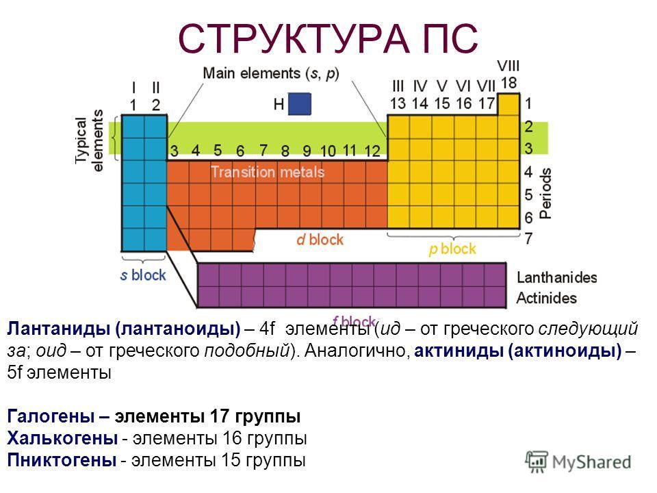 СТРУКТУРА ПС Лантаниды (лантаноиды) – 4f элементы (ид – от греческого следующий за; оид – от греческого подобный). Аналогично, актиниды (актиноиды) – 5f элементы Галогены – элементы 17 группы Халькогены - элементы 16 группы Пниктогены - элементы 15 г