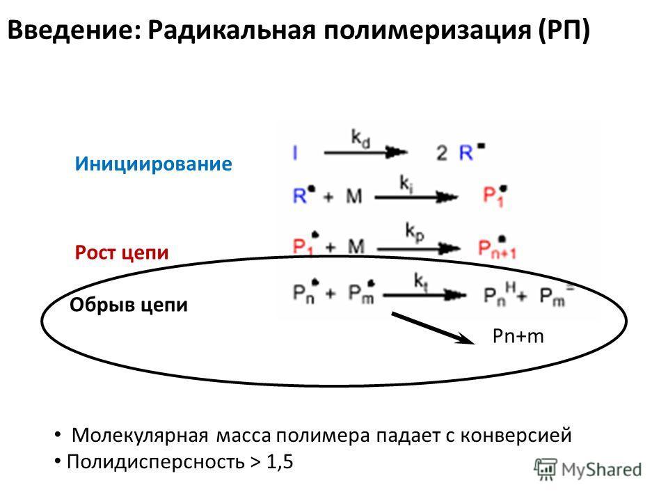 Введение: Радикальная полимеризация (РП) Инициирование Обрыв цепи Рост цепи Pn+m Молекулярная масса полимера падает с конверсией Полидисперсность > 1,5